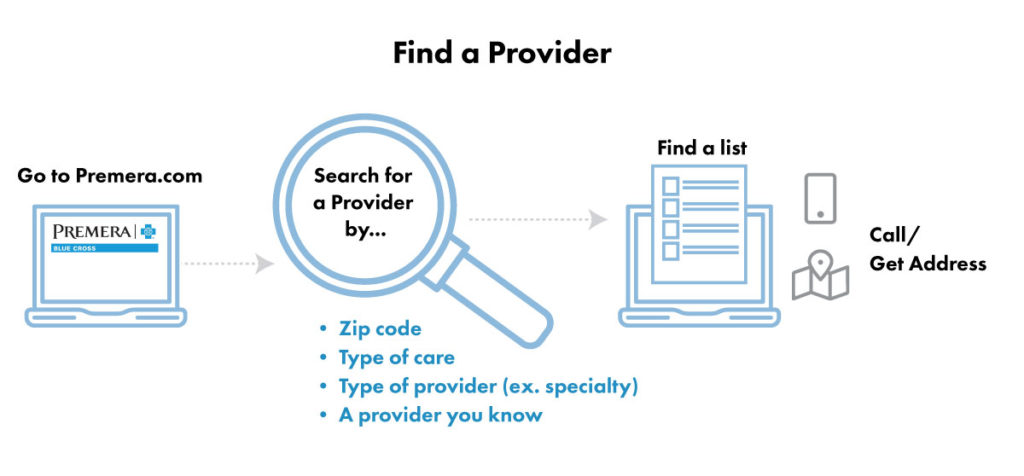 infographic-how to find a provider